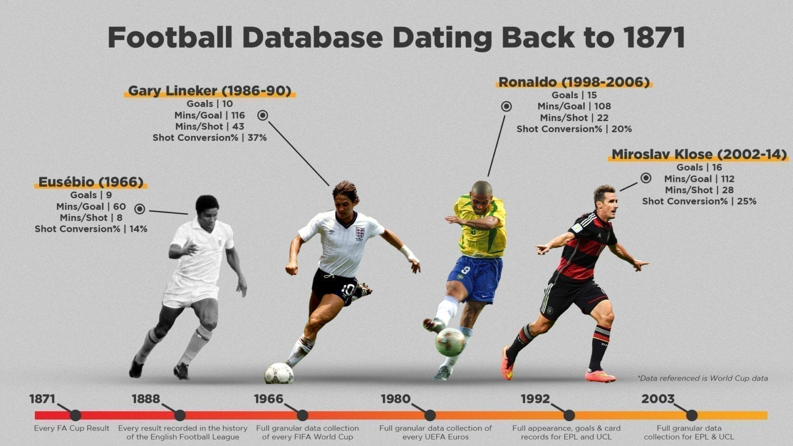 Stats Perform's rich history of football data collection